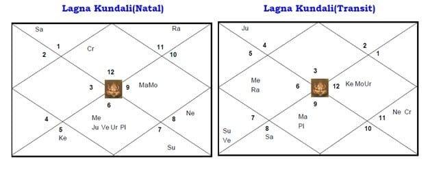 Lagna Kundali - Case Study Saturn Transit Effects