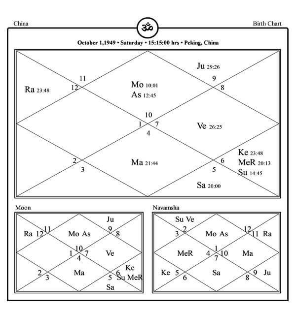 China Horoscope Predictions