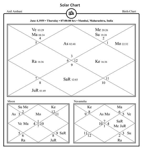 Anil Ambani Horoscope Chart