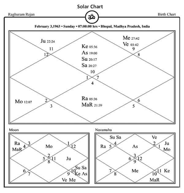 Astrological Analysis Former RBI Chief (Governor) Raghuram Rajan