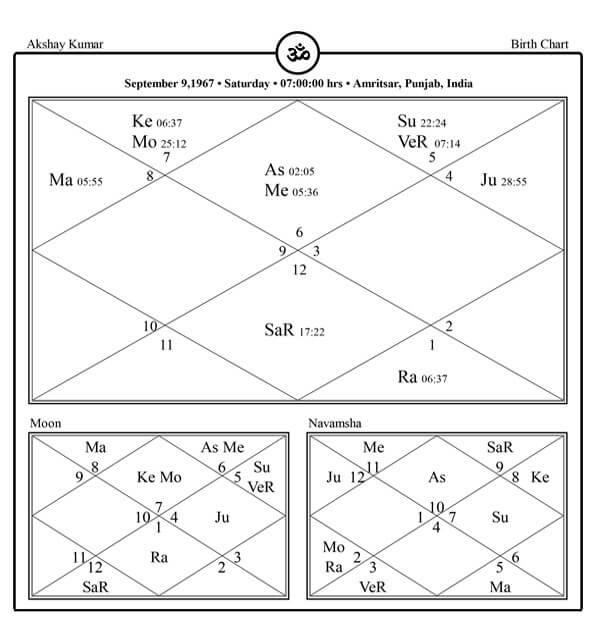 Akshay kumar Horoscope