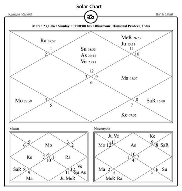 Kangana Ranaut Horoscope