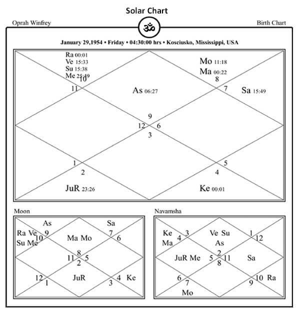 Oprah Gail Winfrey Horoscope by Pavitra Jyotish Kendra
