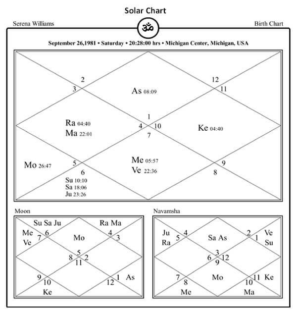 Serena Williams Horoscope By PavitraJyotish