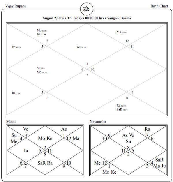 Vijay Rupani Horoscope By PavitraJyotish