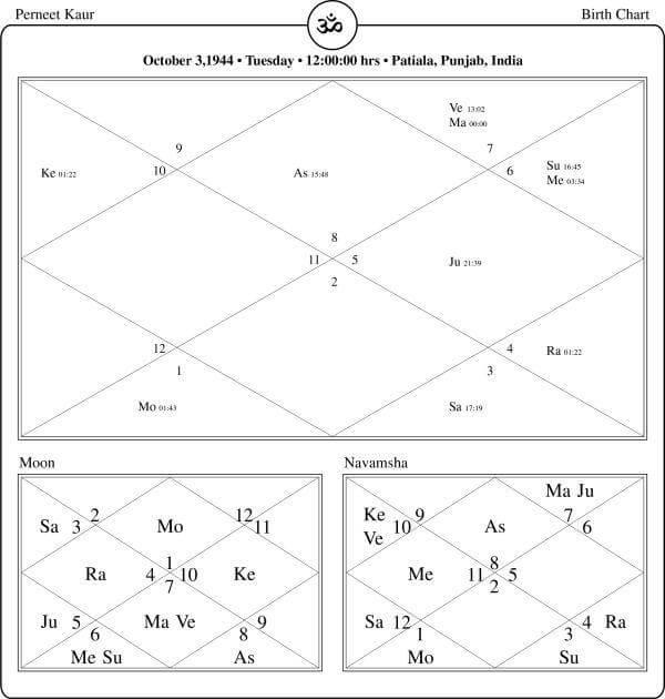 Preneet-Kaur-Horoscope-By-PavitraJyotish