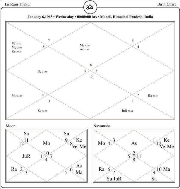 Jai-Ram-Thakur-Horoscope-By-PavitraJyotish