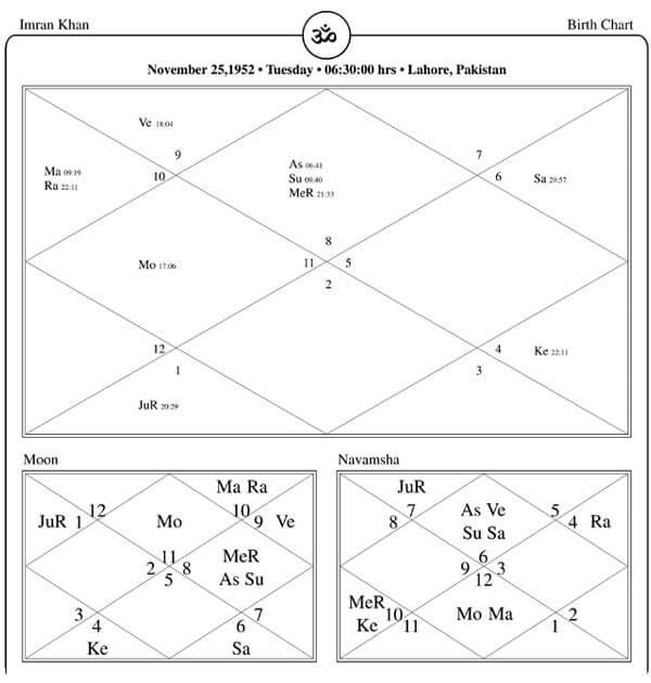 Imran-Khan-Horoscope-By-PavitraJyotish