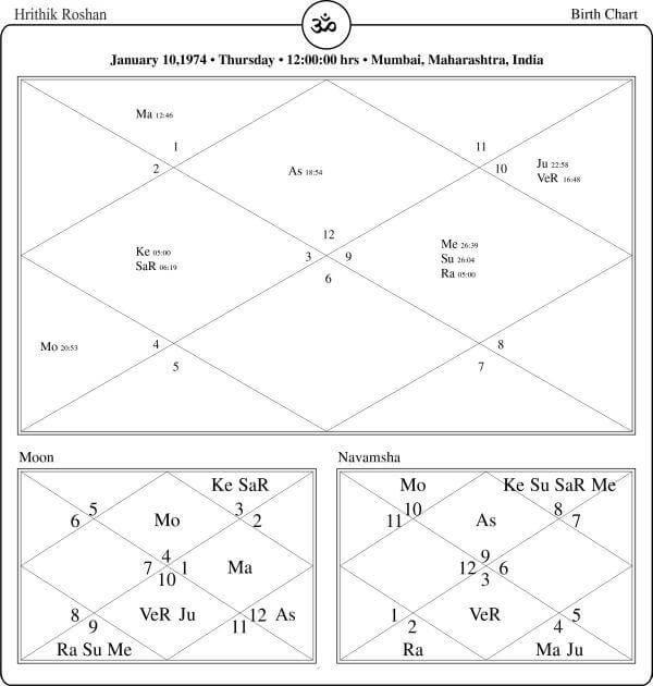 Hrithik Roshan Horoscope By PavitraJyotish