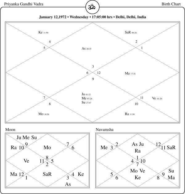 Priyanka Gandhi Vadra Horoscope By PavitraJyotish