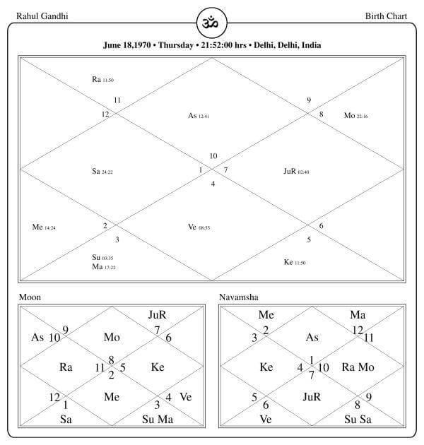 Rahul Gandhi Horoscope By PavitraJyotish