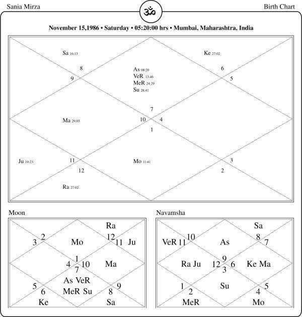 Sania Mirza Horoscope By PavitraJyotish