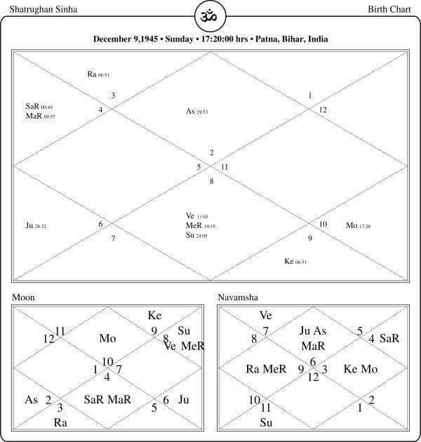 Shatrughan Sinha Horoscope By PavitraJyotish