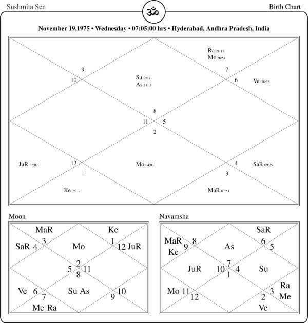 Sushmita Sen Horoscope By PavitraJyotish