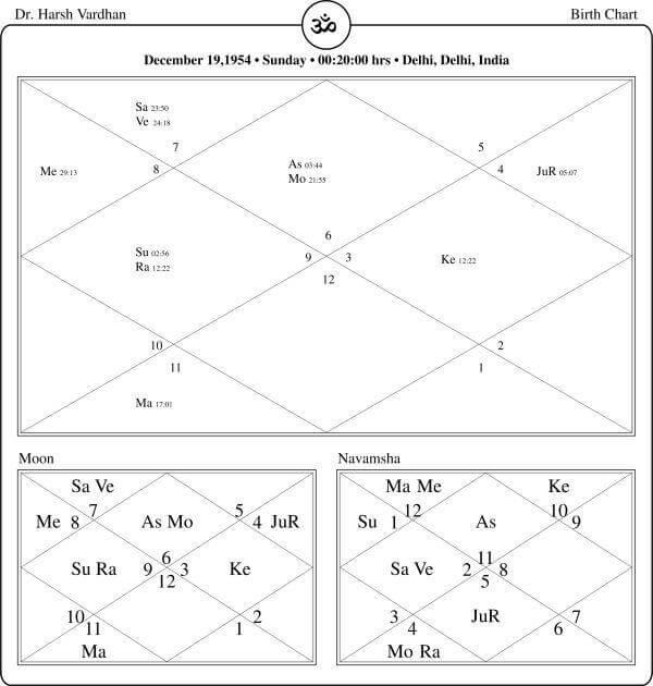 Harsh Vardhan Horoscope By PavitraJyotish