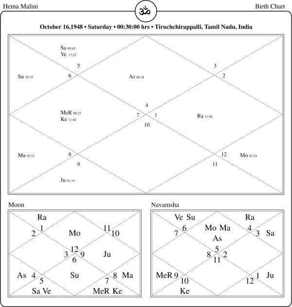 Hema Malini Horoscope By PavitraJyotish
