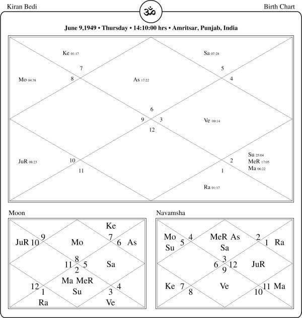 Kiran Bedi Horoscope By PavitraJyotish