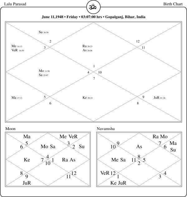 Lalu Prasad Yadav Horoscope By PavitraJyotish