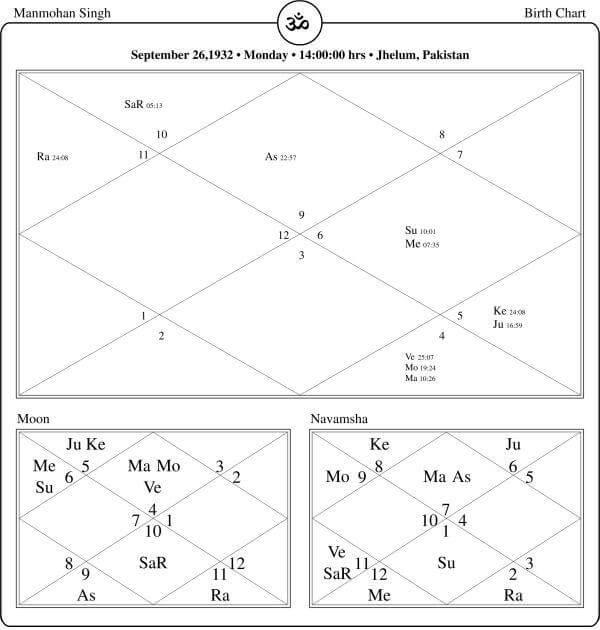 Manmohan Singh Horoscope By PavitraJyotish