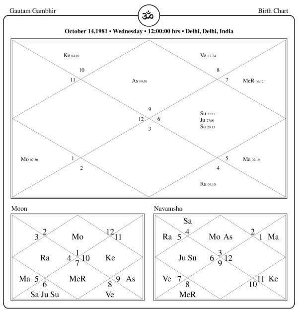 Gautam Gambhir Horoscope By PavitraJyotish