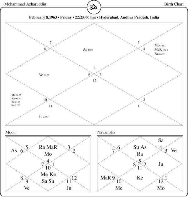 Mohammad Azharuddin Horoscope By PavitraJyotish