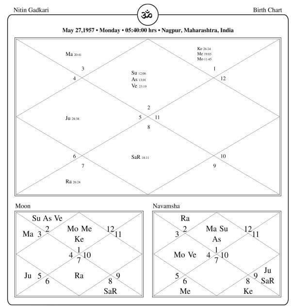 Nitin Gadkari Horoscope By PavitraJyotish