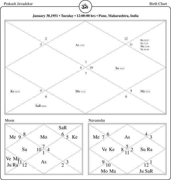 Prakash Javadekar Horoscope By PavitraJyotish