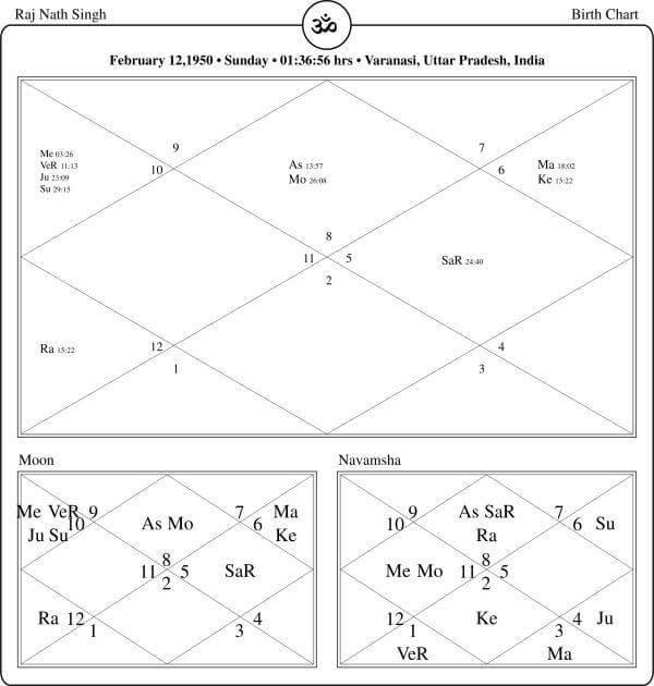 Rajnath singh Horoscope By PavitraJyotish