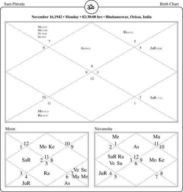 Sam Pitroda Horoscope By PavitraJyotish