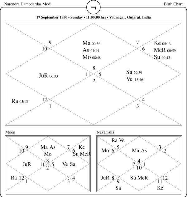 Narendra Damodardas Modi Horoscope By PavitraJyotish