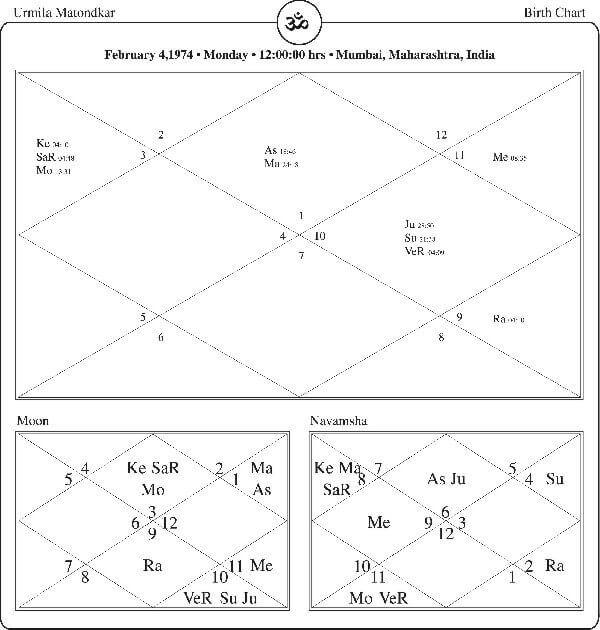 Urmila Matondkar Horoscope By PavitraJyotish