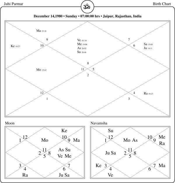 Juhi Parmar Horoscope By PavitraJyotish