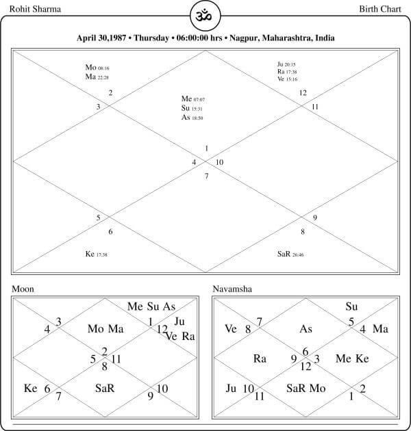 Rohit Sharma Horoscope By PavitraJyotish