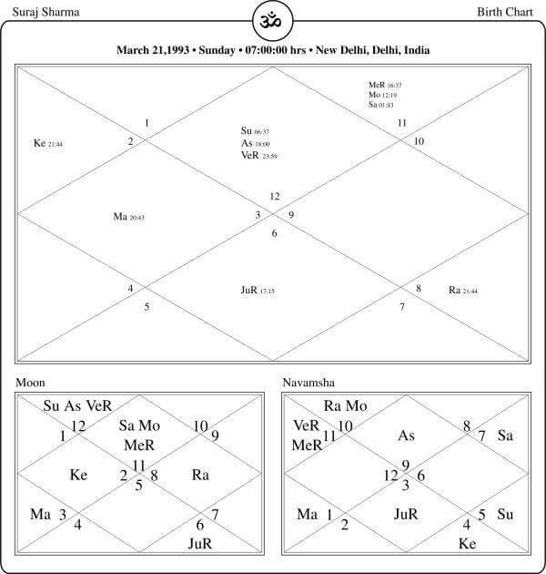 Suraj Sharma Horoscope By PavitraJyotish