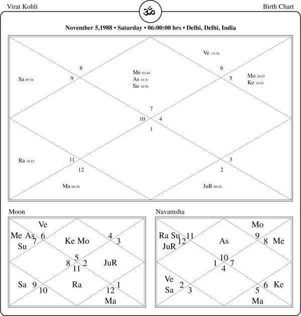 Virat Kohli Horoscope By PavitraJyotish