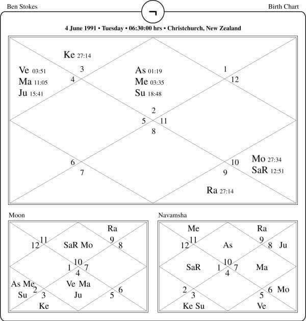 Ben Stokes Horoscope By PavitraJyotish