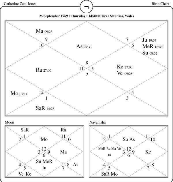 Catherine Zeta Jones Horoscope By PavitraJyotish