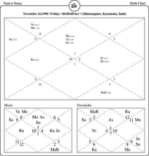 Tejasvi Surya Horoscope By PavitraJyotish