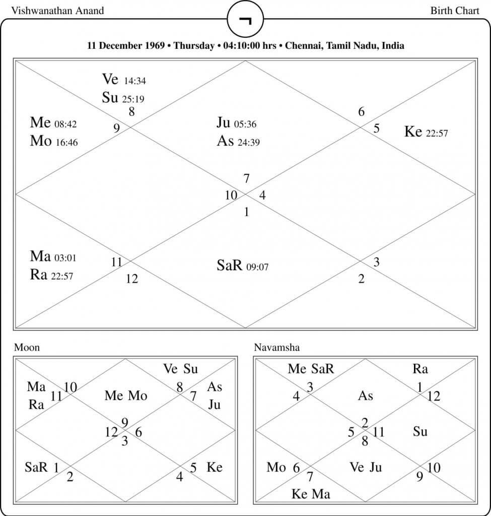 Viswanathan Anand Horoscope By PavitraJyotish