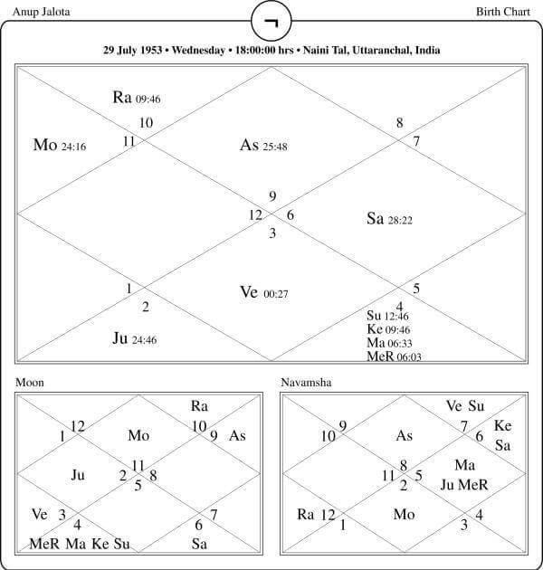 Anup Jalota Horoscope By PavitraJyotish