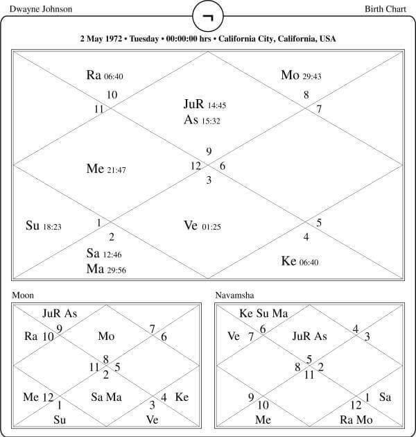 Dwayne Johnson Horoscope