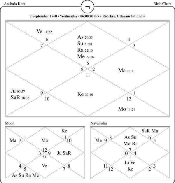 Anshula Kant Horoscope