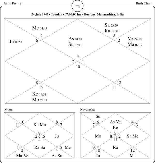 Azim Premji Horoscope
