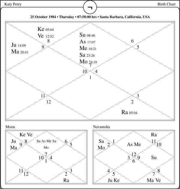 Katy Perry Horoscope