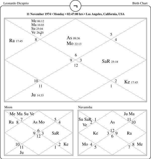 Leonardo Dicaprio Horoscope