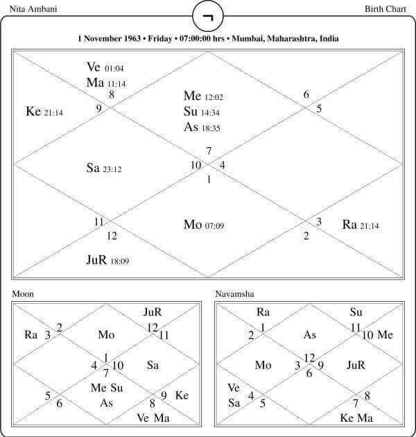 Nita Ambani Horoscope