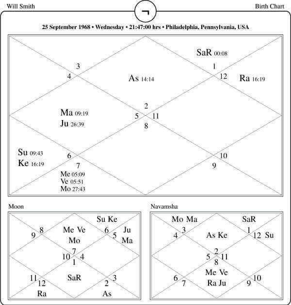 Will Smith Horoscope