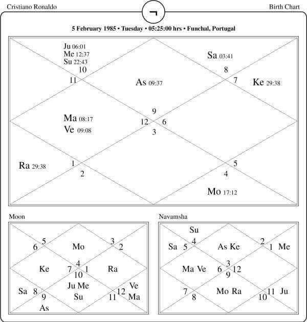 Cristiano Ronaldo horoscope