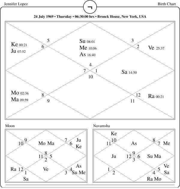 Jennifer Lopez Horoscope