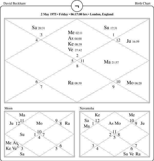 David Bekham Horoscope